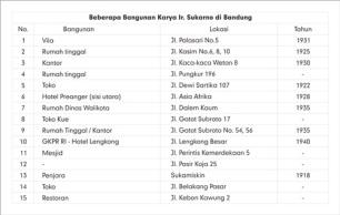 Daftar Sebagian Bangunan Karya Sukarno di Bandung